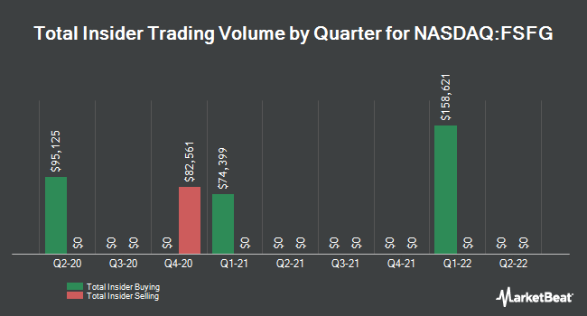 Insider Buying and Selling by Quarter for First Savings Financial Group (NASDAQ:FSFG)