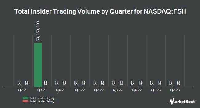 Insider Trading History for TEL FSI (NASDAQ:FSII)