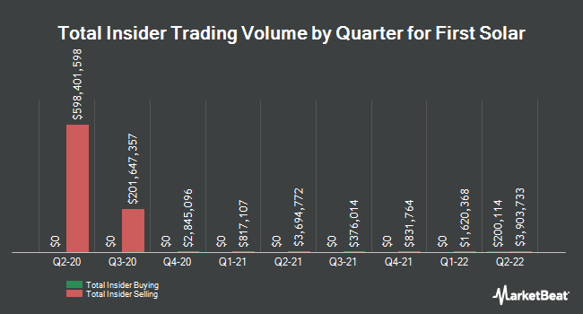 Insider Trades by Quarter for First Solar (NASDAQ:FSLR)