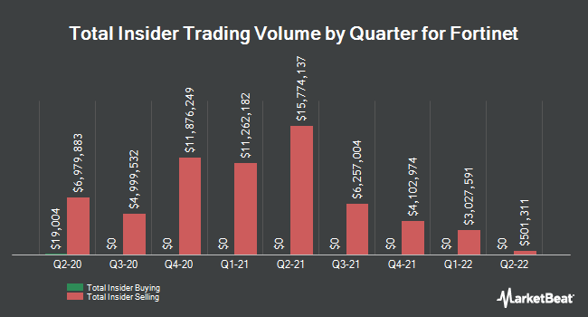 Insider Trades by Quarter for Fortinet (NASDAQ:FTNT)