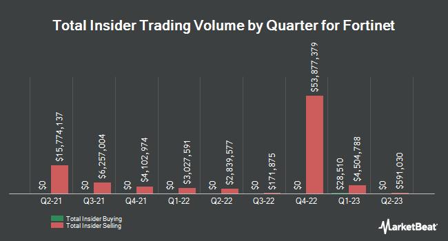 Insider Trading History for Fortinet (NASDAQ:FTNT)