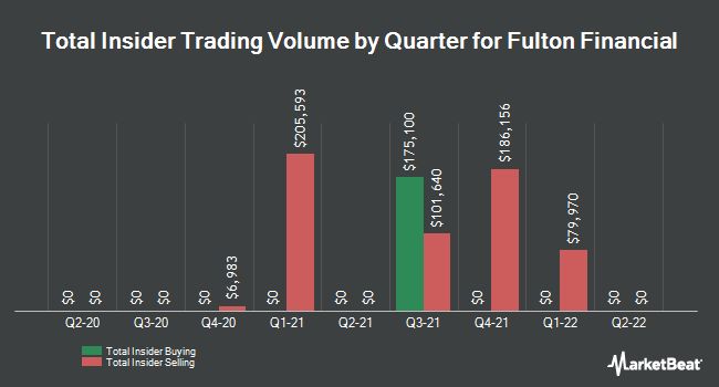 Insider Trades by Quarter for Fulton Financial Corp (NASDAQ:FULT)
