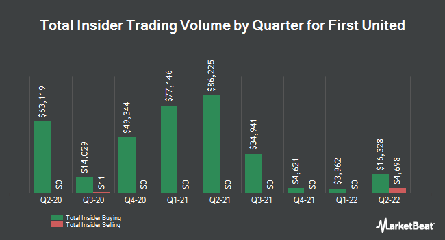 Insider Buying and Selling by Quarter for First United (NASDAQ:FUNC)