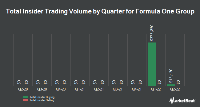 Insider Buying and Selling by Quarter for Liberty Media Formula One Series A (NASDAQ:FWONA)