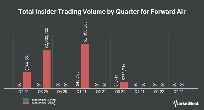 Insider Trades by Quarter for Forward Air Corporation (NASDAQ:FWRD)