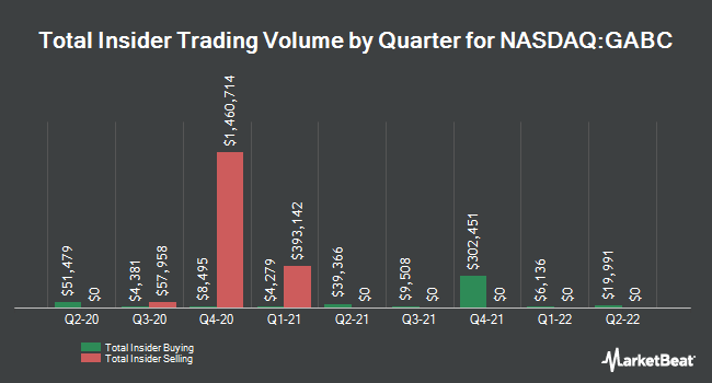 Insider Trades by Quarter for German American Bancorp. (NASDAQ:GABC)