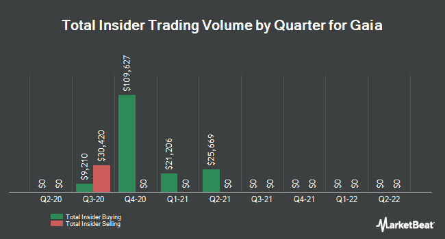 Insider Trades by Quarter for Gaia (NASDAQ:GAIA)