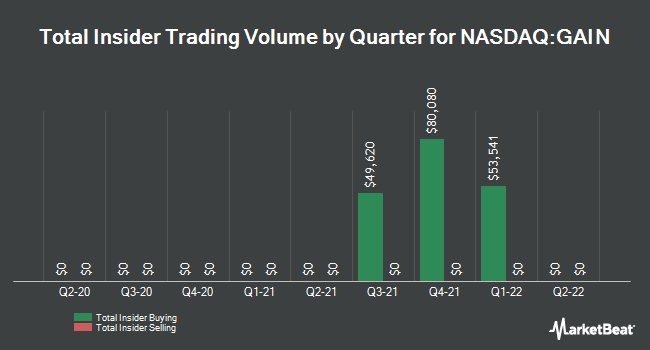 Insider Trades by Quarter for Gladstone Investment Corporation (NASDAQ:GAIN)