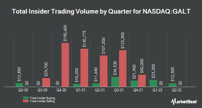 Insider Trades by Quarter for Galectin Therapeutics (NASDAQ:GALT)