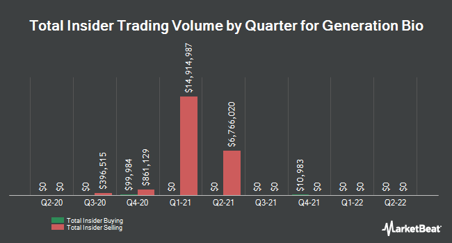 Insider Buying and Selling by Quarter for Generation Bio (NASDAQ:GBIO)