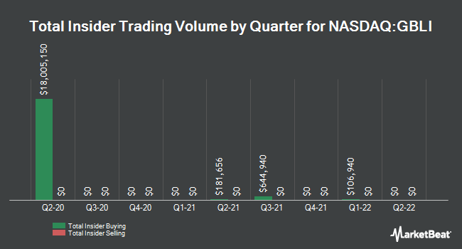 Insider Trades by Quarter for Global Indemnity PLC (NASDAQ:GBLI)