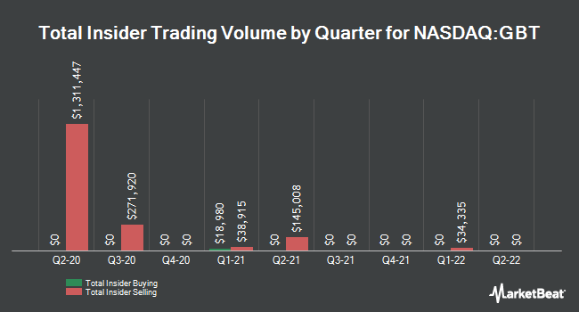 Insider Trades by Quarter for Global Blood Therapeutics (NASDAQ:GBT)