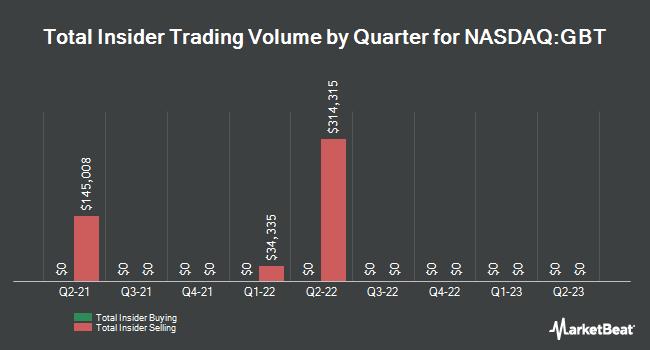 Insider Trading History for Global Blood Therapeutics (NASDAQ:GBT)