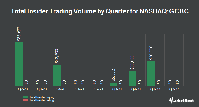 Insider Trading History for Greene County Bancorp (NASDAQ:GCBC)