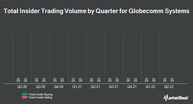Insider Trades by Quarter for Globecomm Systems (NASDAQ:GCOM)