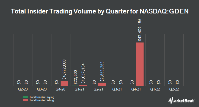 Insider Buying and Selling by Quarter for Golden Entertainment (NASDAQ:GDEN)