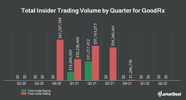 Insider Buying and Selling by Quarter for GoodRx (NASDAQ:GDRX)