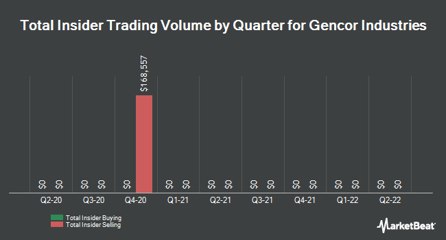 Insider Trades by Quarter for Gencor Industries (NASDAQ:GENC)