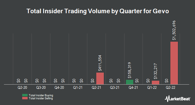 Insider Trades by Quarter for Gevo (NASDAQ:GEVO)