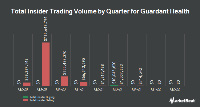 Insider Buying and Selling by Quarter for Guardant Health (NASDAQ:GH)