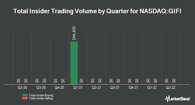 Insider Trades by Quarter for Gulf Island Fabrication (NASDAQ:GIFI)