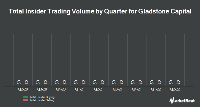 Insider Trades by Quarter for Gladstone Capital Corporation (NASDAQ:GLAD)