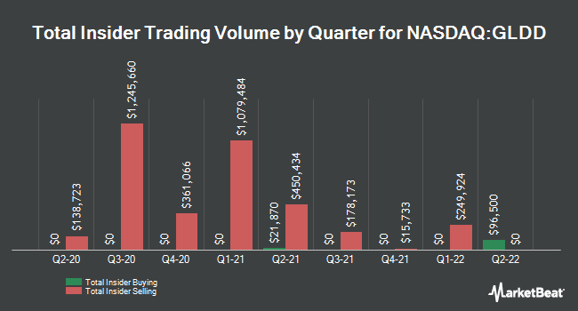 Insider Buying and Selling by Quarter for Great Lakes Dredge & Dock (NASDAQ:GLDD)