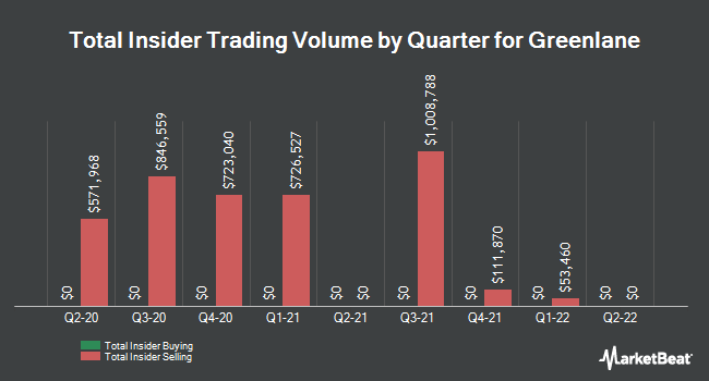 Insider Buying and Selling by Quarter for Greenlane (NASDAQ:GNLN)