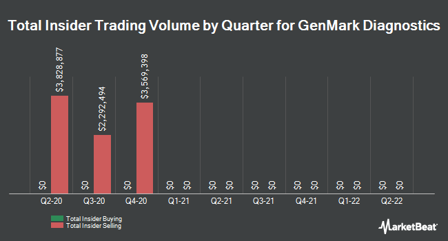 Insider Buying and Selling by Quarter for GenMark Diagnostics (NASDAQ:GNMK)