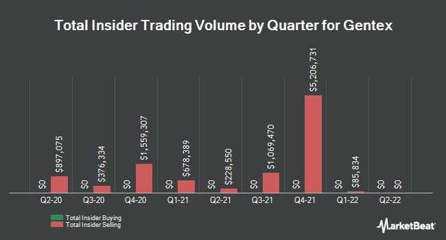 Insider Trades by Quarter for Gentex Corporation (NASDAQ:GNTX)
