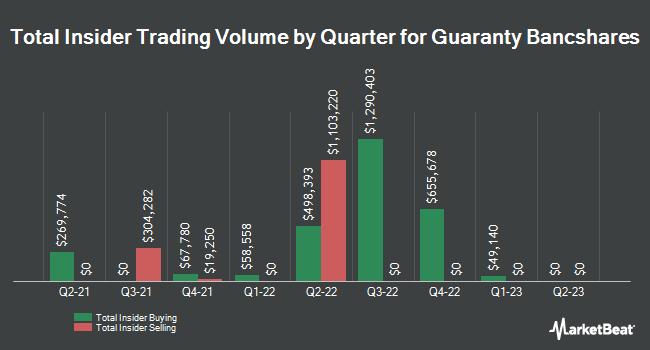 Insider Trades by Quarter for Guaranty Bancshares (NASDAQ:GNTY)