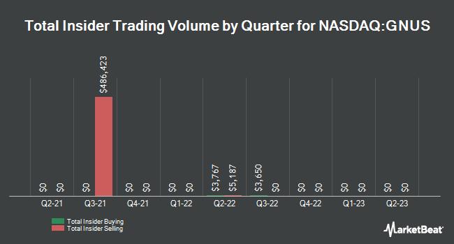 Insider Trades by Quarter for Genius Brands International (NASDAQ:GNUS)