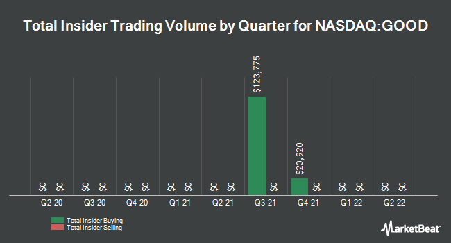 Insider Trades by Quarter for Gladstone Commercial (NASDAQ:GOOD)