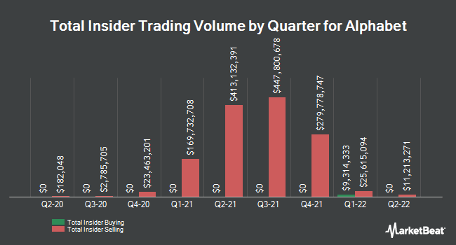 Insider Buying and Selling by Quarter for Alphabet (NASDAQ:GOOG)