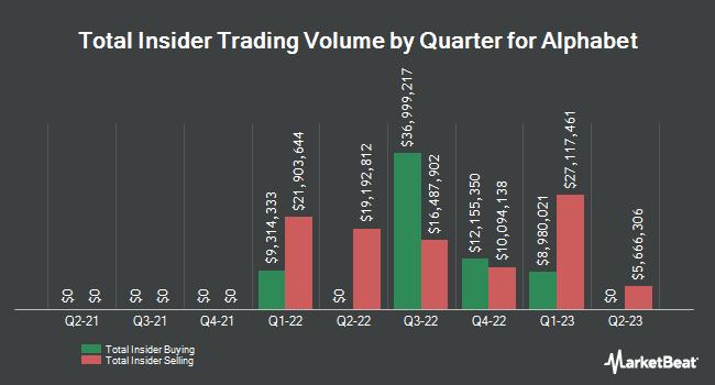 Insider Trading History for Alphabet Inc Class A (NASDAQ:GOOGL)