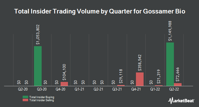 Insider Buying and Selling by Quarter for Gossamer Bio (NASDAQ:GOSS)