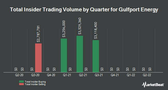 Insider Trades by Quarter for Gulfport Energy Corporation (NASDAQ:GPOR)
