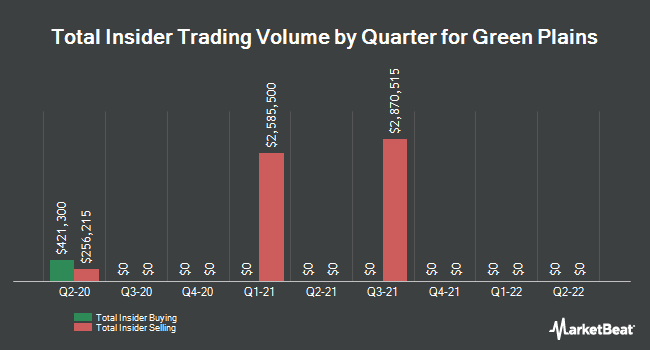 Insider Trades by Quarter for Green Plains (NASDAQ:GPRE)
