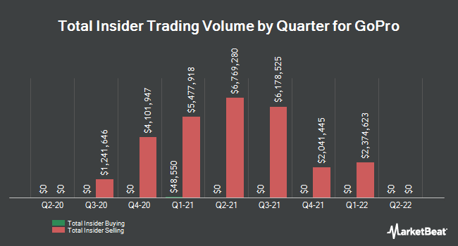 Insider Trades by Quarter for GoPro (NASDAQ:GPRO)