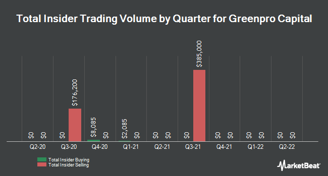 Insider Trades by Quarter for Greenpro Capital Corp (NASDAQ:GRNQ)