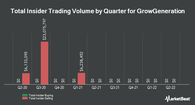 Insider Buys and Sells by Quarter for GrowGeneration (NASDAQ: GRWG)