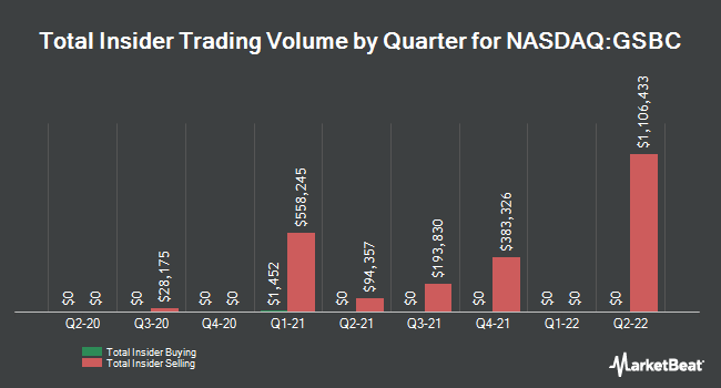 Insider Trades by Quarter for Great Southern Bancorp (NASDAQ:GSBC)