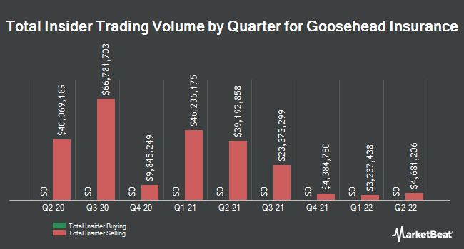 Insider Buying and Selling by Quarter for Goosehead Insurance (NASDAQ:GSHD)