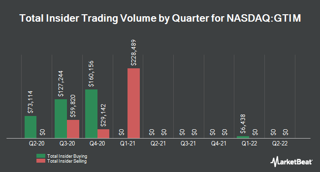 Insider Trades by Quarter for Good Times Restaurants (NASDAQ:GTIM)
