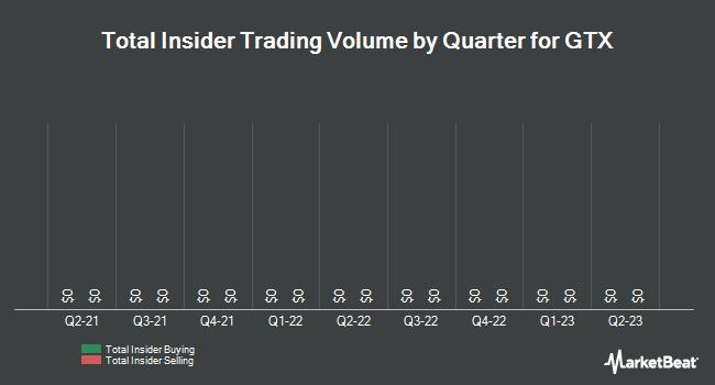 Insider Trades by Quarter for GTX (NASDAQ:GTXI)