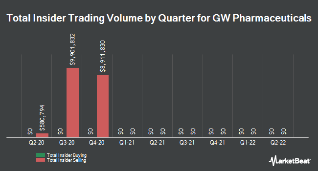 Insider Buying and Selling by Quarter for GW Pharmaceuticals PLC- (NASDAQ:GWPH)