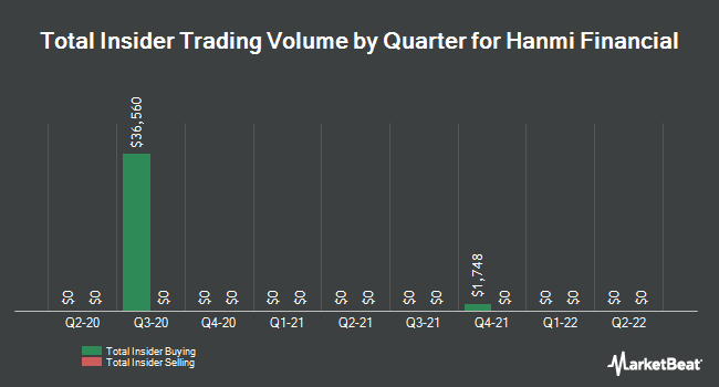 Insider Trades by Quarter for Hanmi Financial Corporation (NASDAQ:HAFC)
