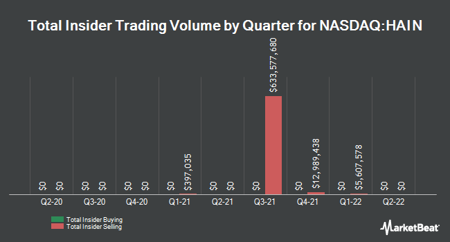 Insider Trades by Quarter for The Hain Celestial Group (NASDAQ:HAIN)