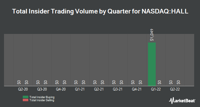 Insider Trades by Quarter for Hallmark Financial Services (NASDAQ:HALL)