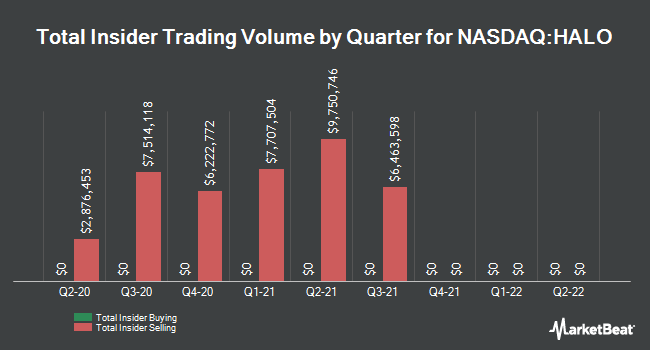 Insider Trades by Quarter for Halozyme Therapeutics (NASDAQ:HALO)